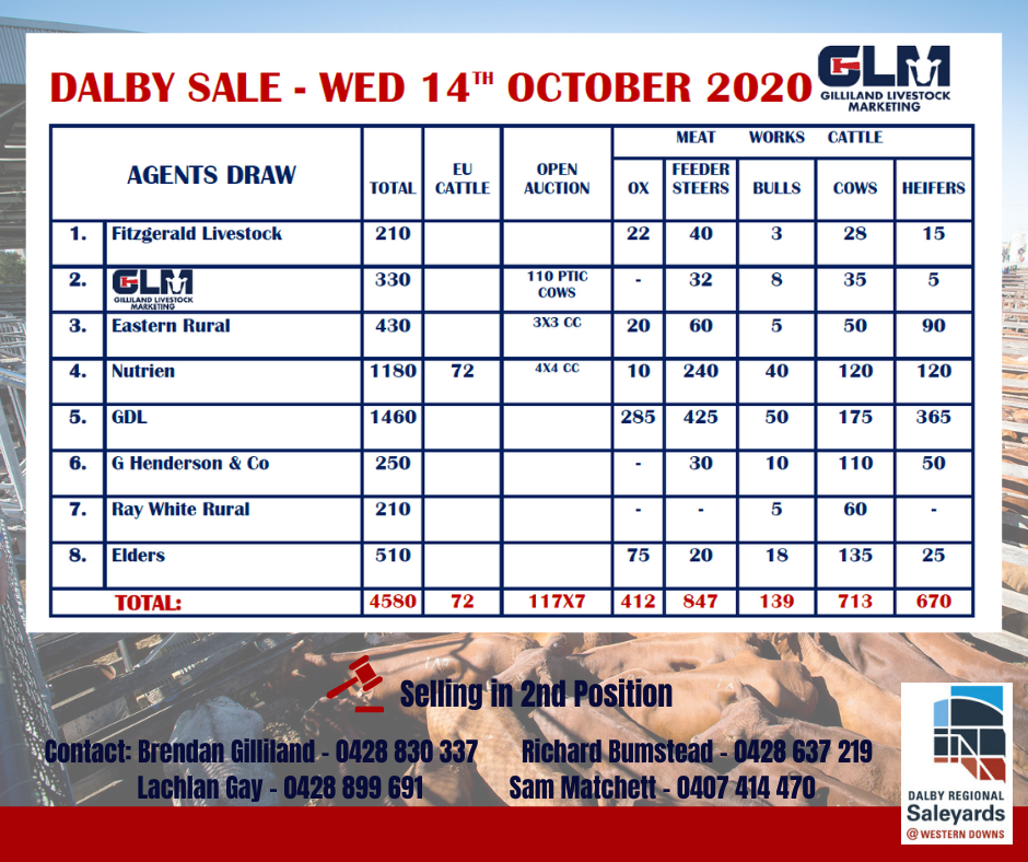 Copy of click below to view this weeks MLA Dalby Market ReportSale June 6th 2018 (88)